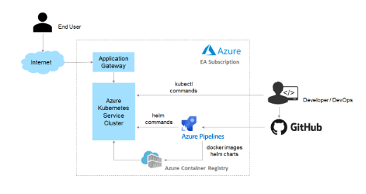 Automate the Deployment of Azure Kubernetes Services Cluster